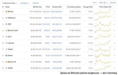 Цена на Bitcoin резко выросла — вот почему