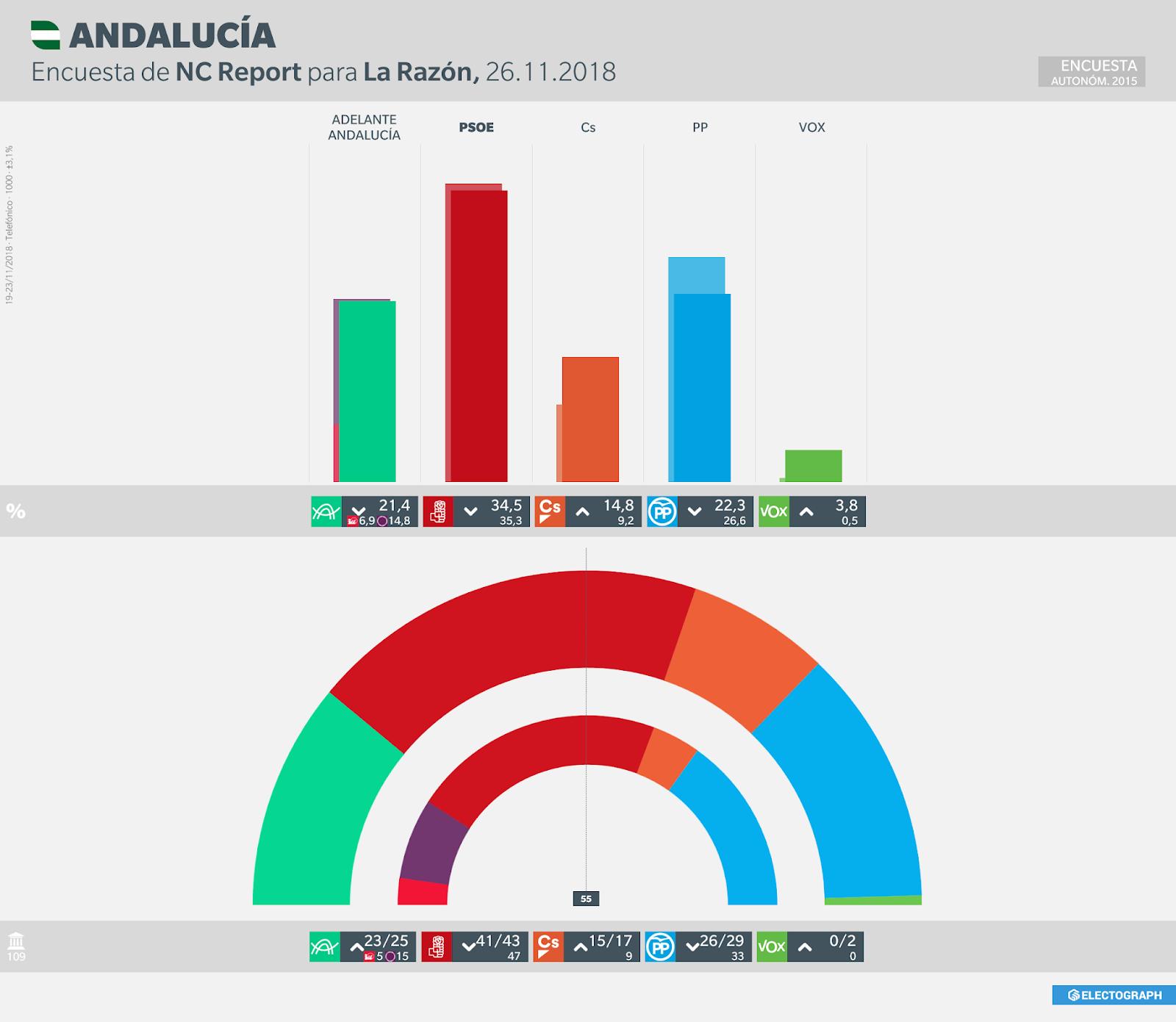 Gráfico de la encuesta para elecciones autonómicas en Andalucía realizada por NC Report para La Razón en noviembre de 2018