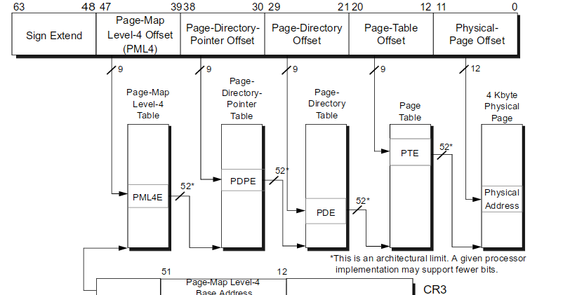 Never-Ending Security: Virtual Memory, Page Tables, and One Bit