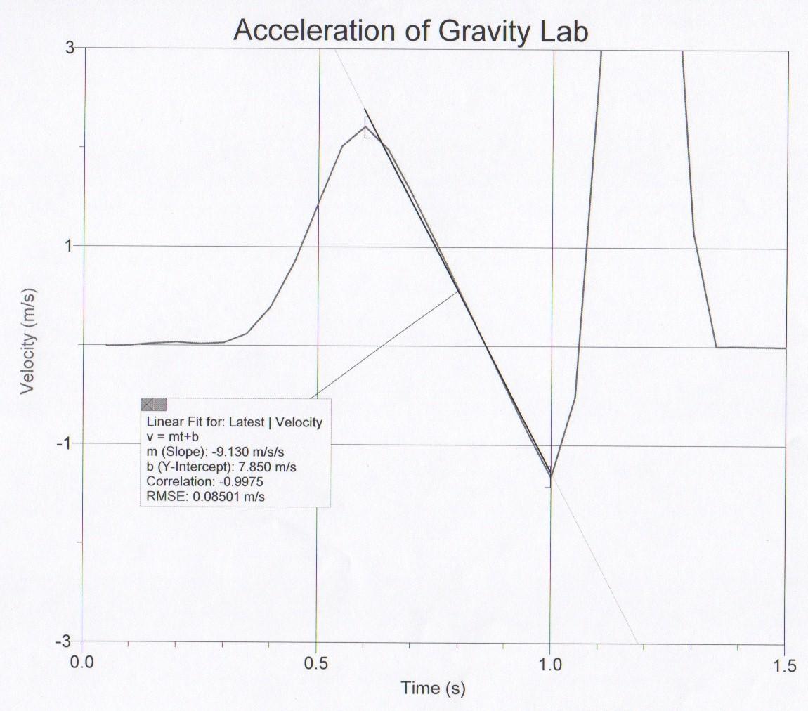 Juan Serrano S Physics Lab Journal Acceleration Of