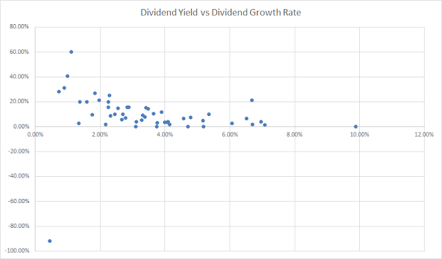 Dividend Growth | Dividend Yield | Investing | Stocks | Portfolio