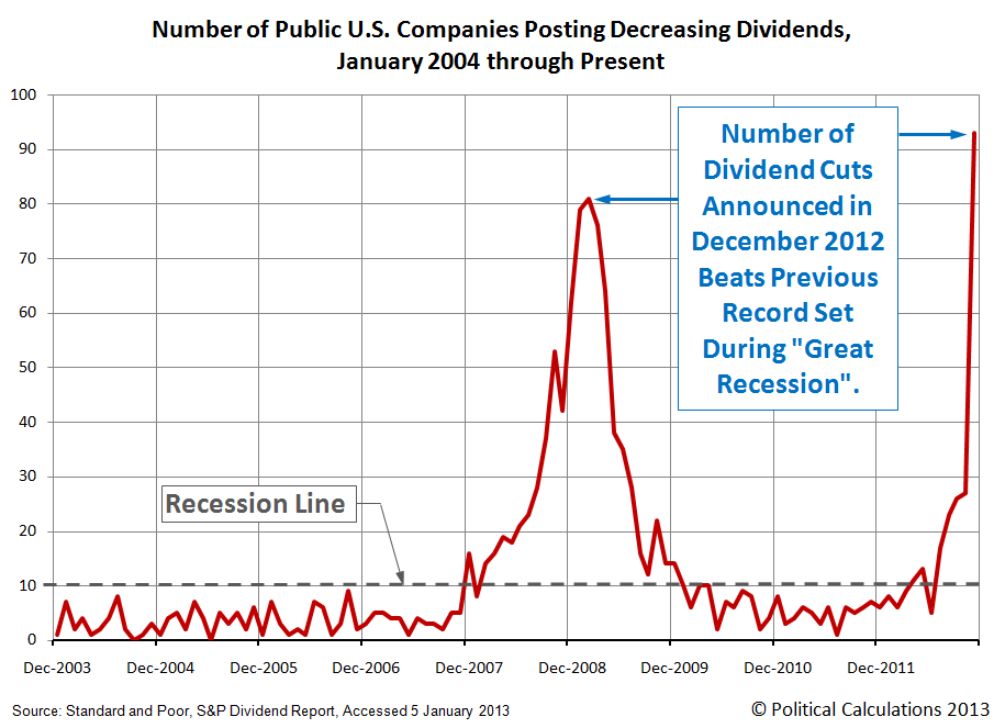 Number of Public U.S. Companies Posting Decreasing Dividends,  January 2004 through December 2012