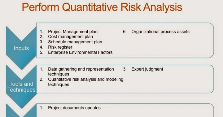 PMP Study guide Project Risk Management - Perform Quantitative Risk - quantitative risk analysis