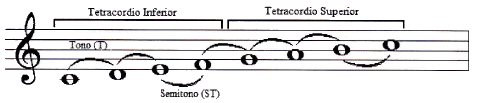 Tono y modo de escala musical