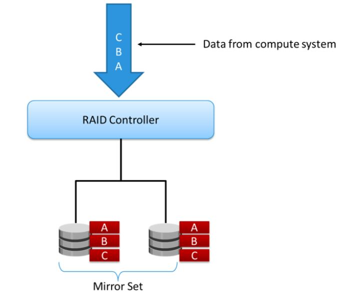 34 Overview Of Raid 1 And Its Use Cases Storage Backup Tutorials