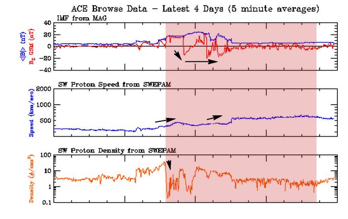 Warunki wiatru słonecznego rejestrowane w czas napływu strumienia CHHSS z dziury koronalnej. Widoczny wyraźny skok skierowania Bz ku południowemu na poziomie przekraczającym -15nT, połączony z niewielką jednak prędkością i niską gęstością. Credits: ACE
