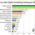 Digital Marketing, Internet Marketing Overview, Basics, Online Training Class.
