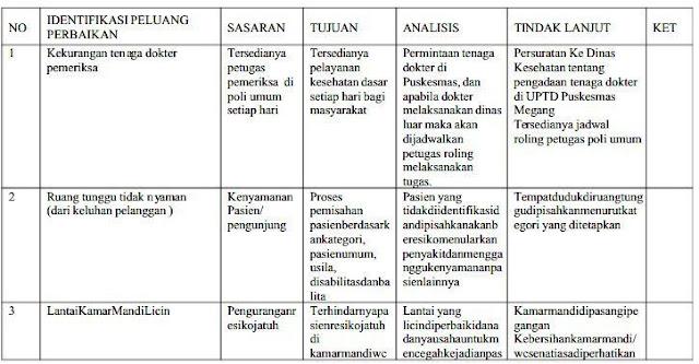 Contoh Dokumen Akreditasi Puskesmas B (Identifikasi Peluang Perbaikan)
