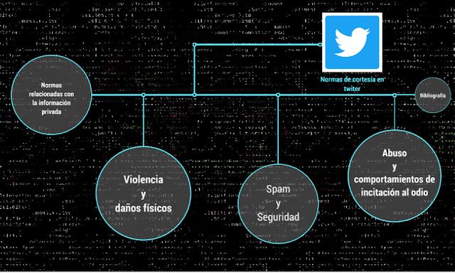 Prezi: Normas de comportamiento twitter
