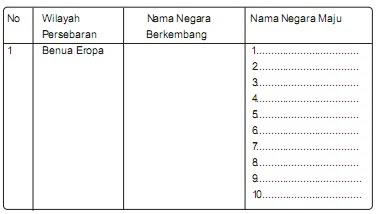 Soal IPS Kelas 9 SMP Bab 1 - Negara Berkembang dan Negara Maju