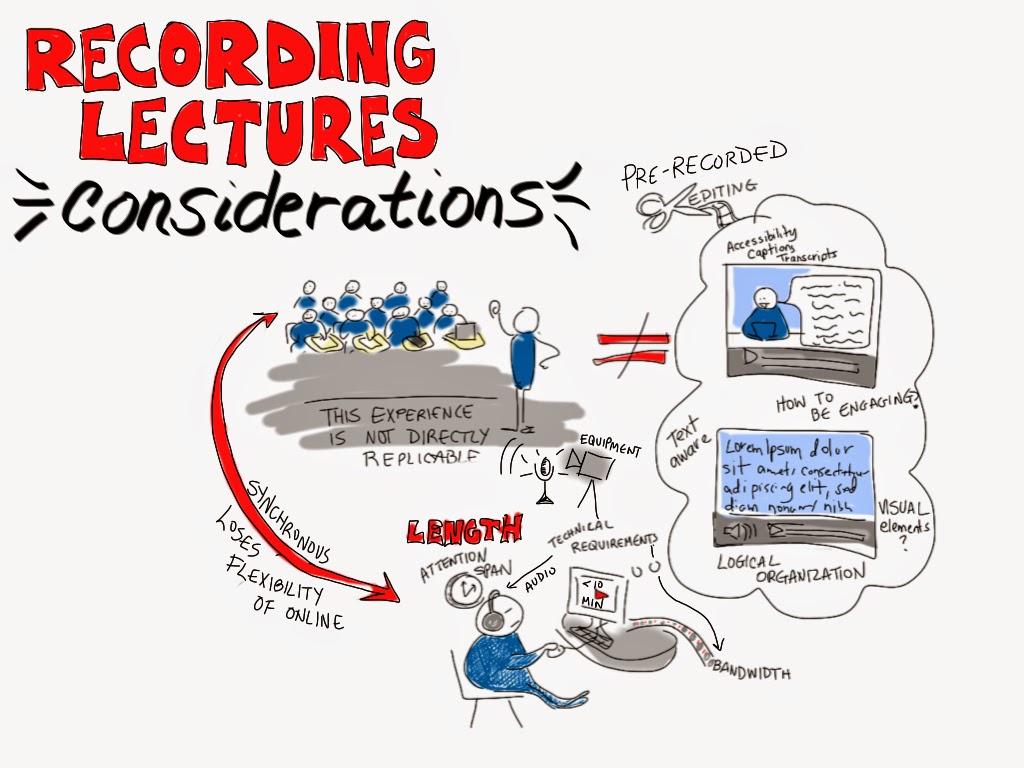 Nicht nur technische Elemente müssen bei der Aufzeichnung von Videos bedacht werden, auch die nachträgliche Nutzung birgt verschiedene Vor- und Nachteile. Bild von Giulia Forsythe (CC BY-NC-SA 2.0). Quelle: https://www.flickr.com/photos/gforsythe/8248029120/in/photostream/.