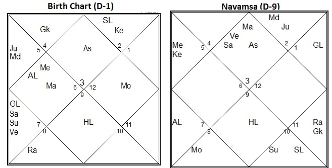 Vedic Astrology Research Portal: D-9 Navamsha Chart in Vedic