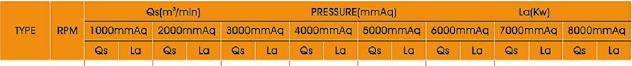 Tabel Seleksi Daya Motor Listrik dan Performa Root Blower Longtech