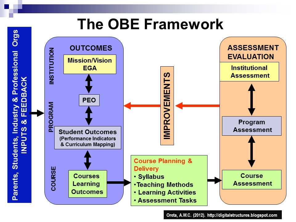 obe outcome based education the restructuring of american society Outcome-based education (obe) is sweeping the country in the name of school restructuring obe calls for a complete change in the way children are taught, graded and graduated, kindergarten through 12th grade.