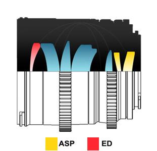 Оптическая схема объектива Samyang 35mm f/1.2 ED AS UMC CS