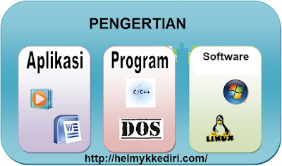 Perbedaan aplikasi software dan program