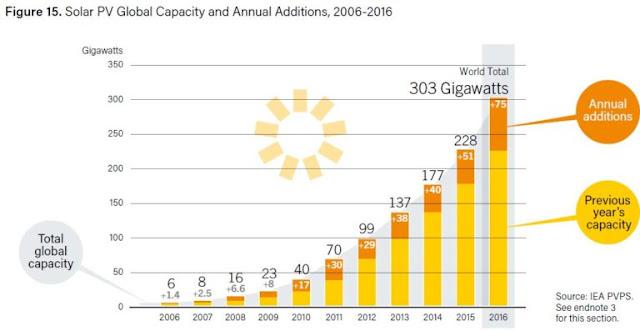 ef5c3f142d6 A figura abaixo mostra que a capacidade instalada total de energia eólica  alcançou 487 GW em 2016