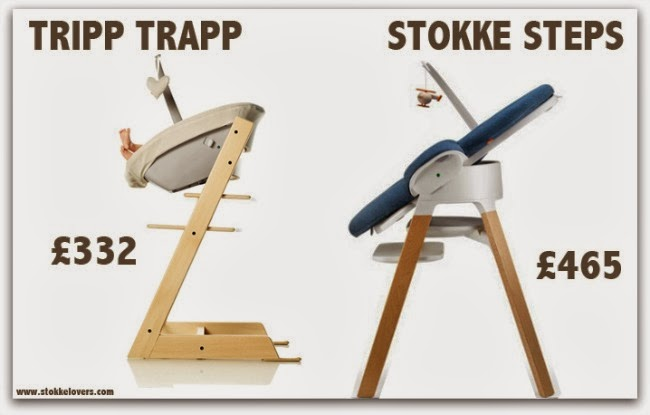 How much is Stokke Steps