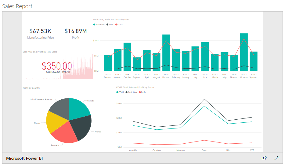 Create Power Bi Report And Publish In Sharepoint Explore The