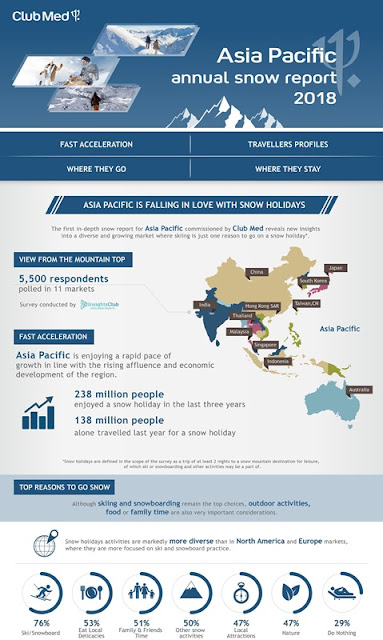 apac snow report infographic 2018