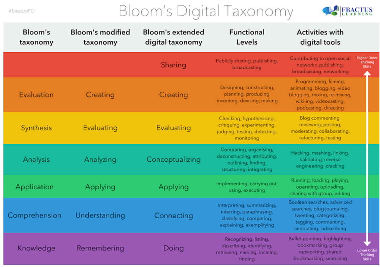 new bloom 39 s taxonomy poster for teachers educational technology and mobile learning. Black Bedroom Furniture Sets. Home Design Ideas