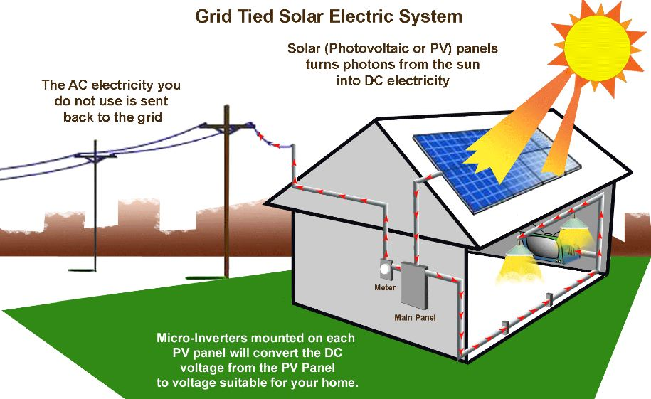 report on solar energy pdf