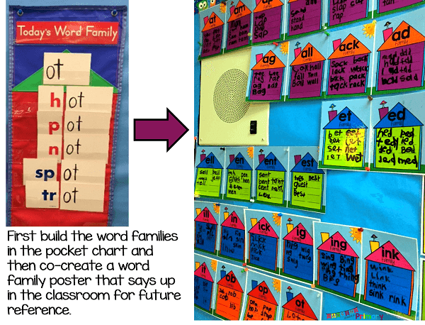 Use a pocket chart to build each word family and the transfer the info to a word family poster to keep up in the classroom for reference