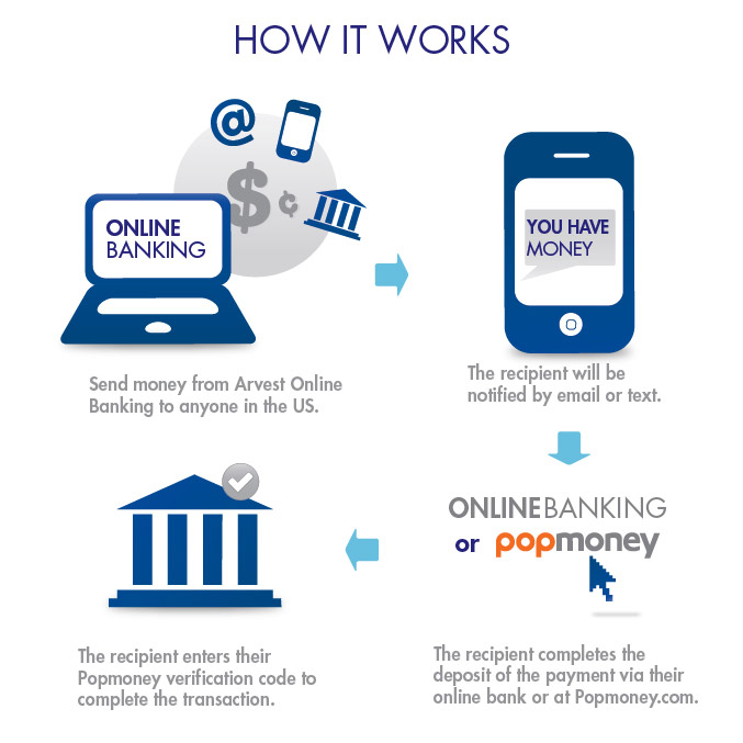 how to operate online banking