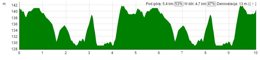 Profil trasy - Sieradz