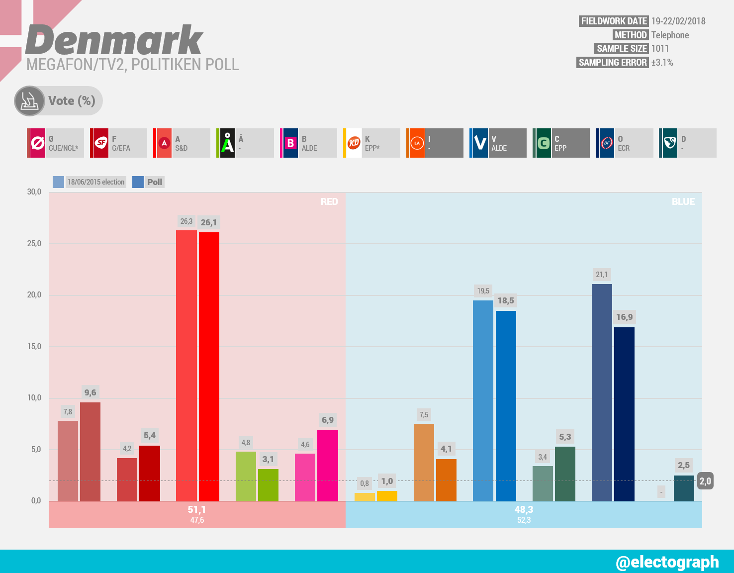 DENMARK Megafon poll chart for TV2 and Politiken, February 2018