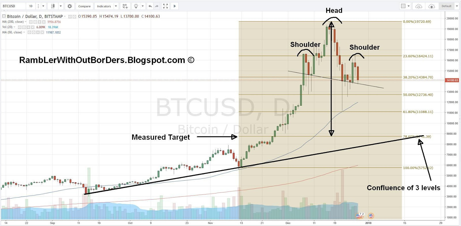 Bicoin chart showing Fib retracement levels and head and shoulder pattern