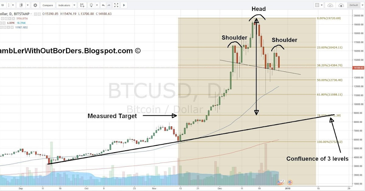 RamBLer WithOut BorDers * }: Bitcoin Head and Shoulder and Fib