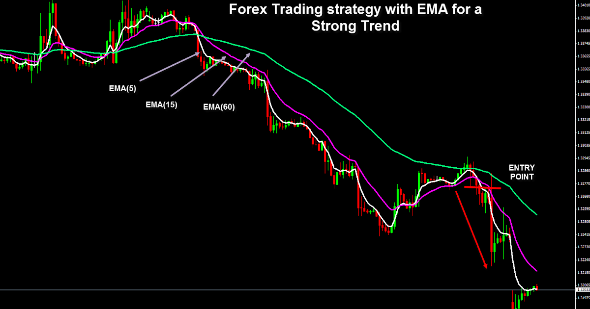Forex market strong
