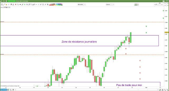 Plan de trading bilan [27/04/18] $cac #cac40