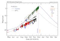 Prognozowane krzywe blasku komety 46P/Wirtanen. Krzywą niebieską poprowadzona prognoza Seiichi Yoshidy, przerywaną zieloną prognoza Minor Planet Center (IAU). Kropki odzwierciedlają dotychczasowe oceny jasności w przeprowadzonych obserwacjach różnymi metodami i filtrami (kółka zielone - oceny na podstawie obserwacji wizualnych, żółte na podstawie fotograficznej obserwacji kamerami CCD, następnie z odpowiednimi filtrami). Jak widać, na dzień dzisiejszy mnóstwo ocen jasności przekracza granicę 4 mag. docierając do około 3,5 mag. Jako, że trwa perygeum, można zakładać, że są to maksymalne oceny blasku, jakie się pojawią w tym powrocie komety, ponieważ od teraz dystans względem Ziemi staje się już rosnący i obiekt zacznie powoli wytracać jasność. Credit: http://wirtanen.astro.umd.edu
