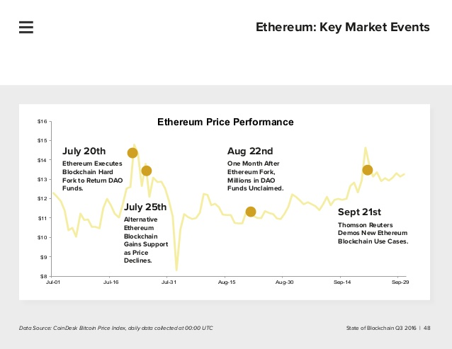 calculate cryptocurrency price