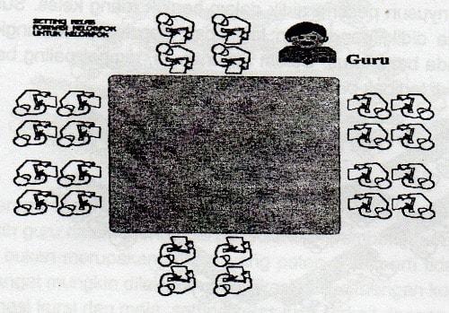 formasi-tempat-duduk-kelompok-untuk-kelompok