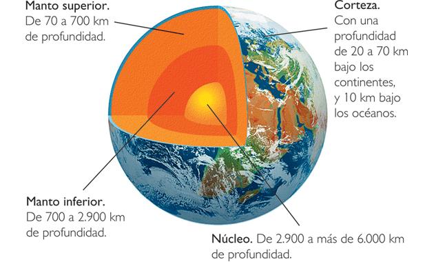 Geoaprendo Estructura Mecánica Interna De La Tierra Ensayo