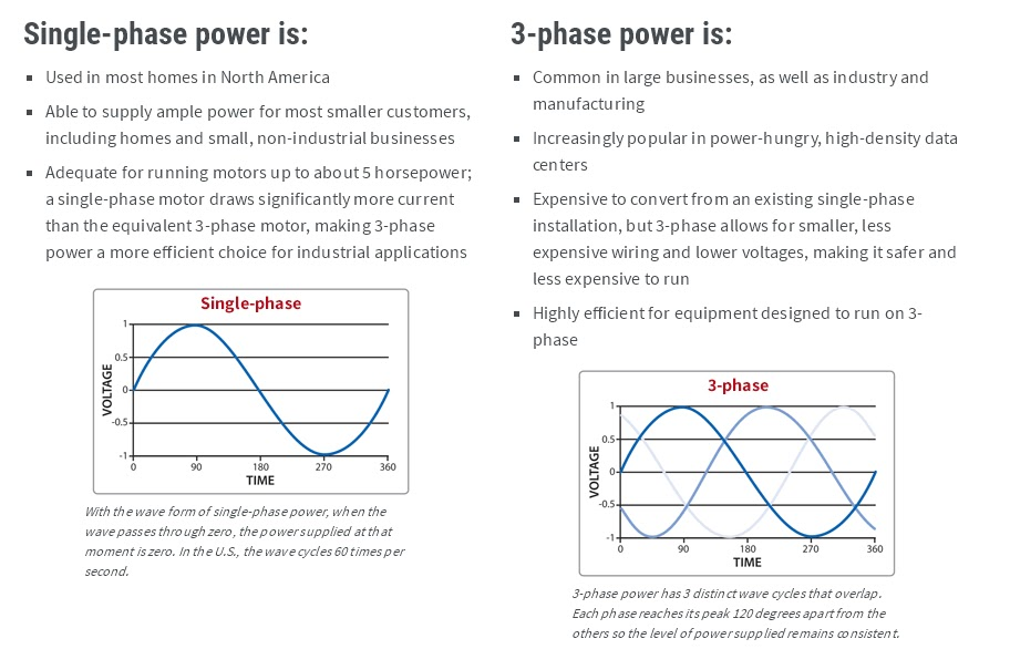 3 phase vs single phase supply bsnlcafe for How to run three phase motor on single phase supply