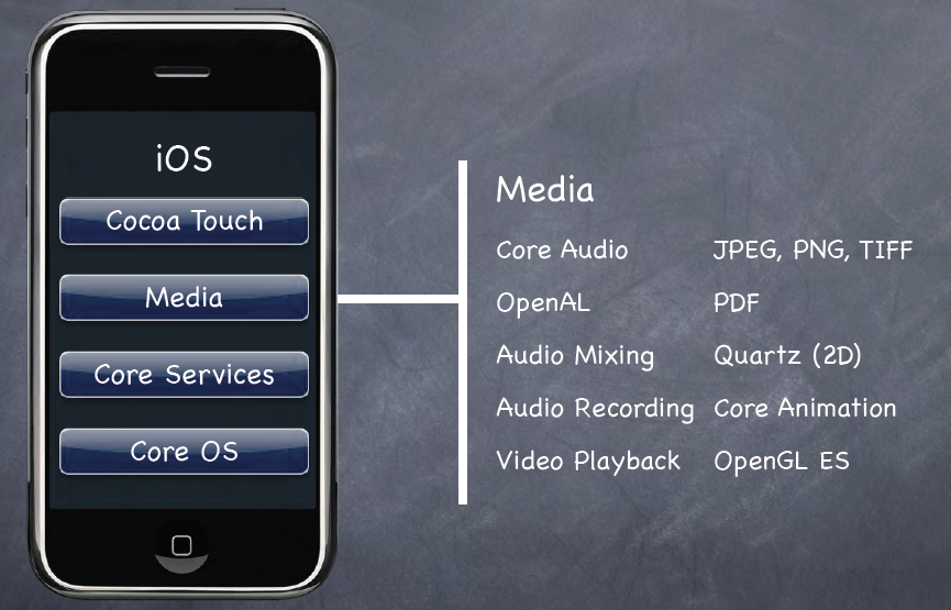 Mobile Application Development iOS , Android and Cross