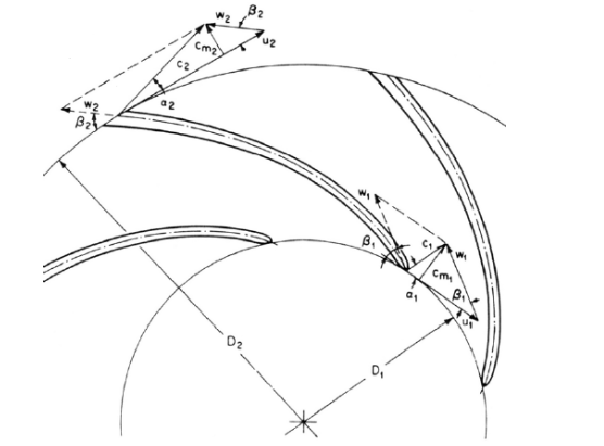 velocity at the inlet and outlet of impeller.