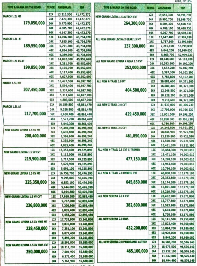 Daftar Harga Kredit Nissan 2017