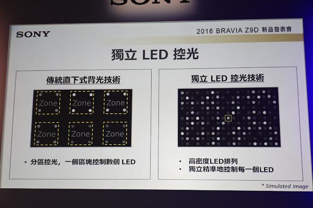 極致精準直下式背光技術(右)所呈現的高精密度控光功能