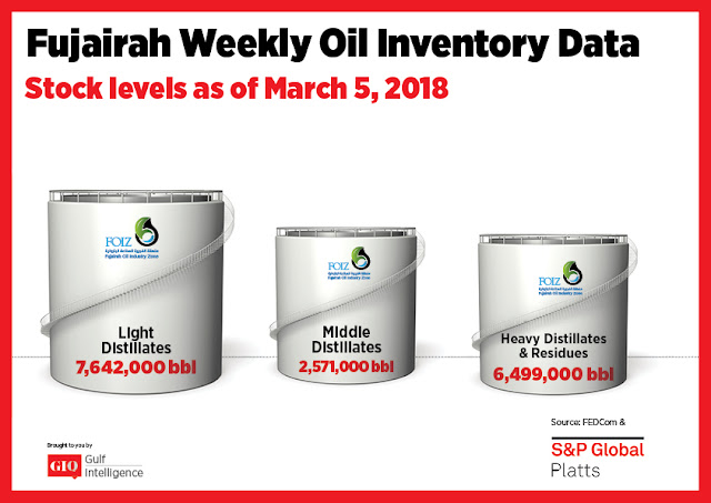 Chart Attribute: Fujairah Weekly Oil Inventory Data (as of March 5, 2018) / Source: The Gulf Intelligence