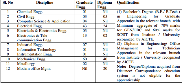 Bharat Heavy Electricals Limited BHEL Recruitment 2013