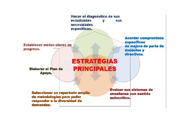 primaria,estrategias,dinamicas