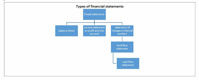What Is Fund Flow Statement? - Online Account Reading