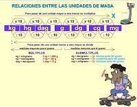 http://www3.gobiernodecanarias.org/medusa/eltanquematematico/todo_mate/medidas_e/masa_e/masa_ep.html