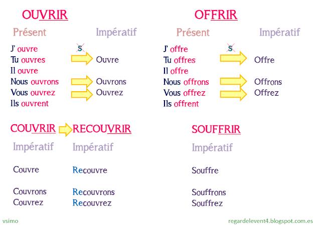 Tryb rozkazujący - odmiany czasowników w trybie rozkazującym 7 - Francuski przy kawie