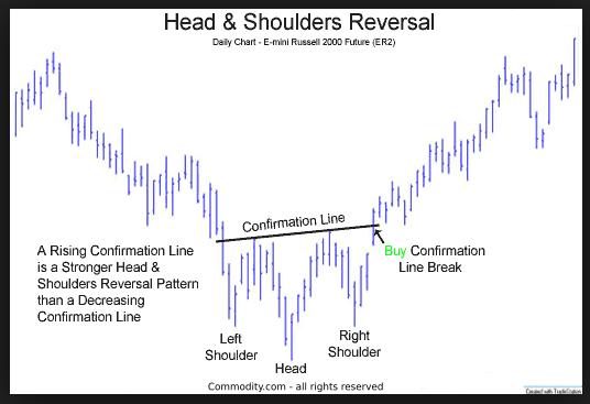 pola inverse head and shoulders saham